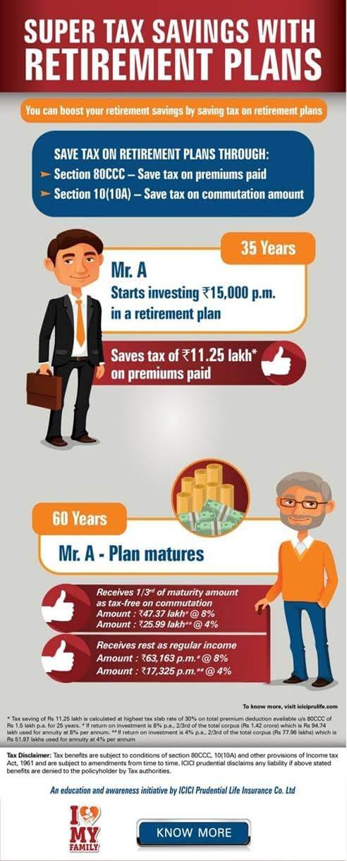 Retirement Income Solution